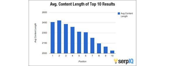 Gráfica relacion contenido/posiciones en Google